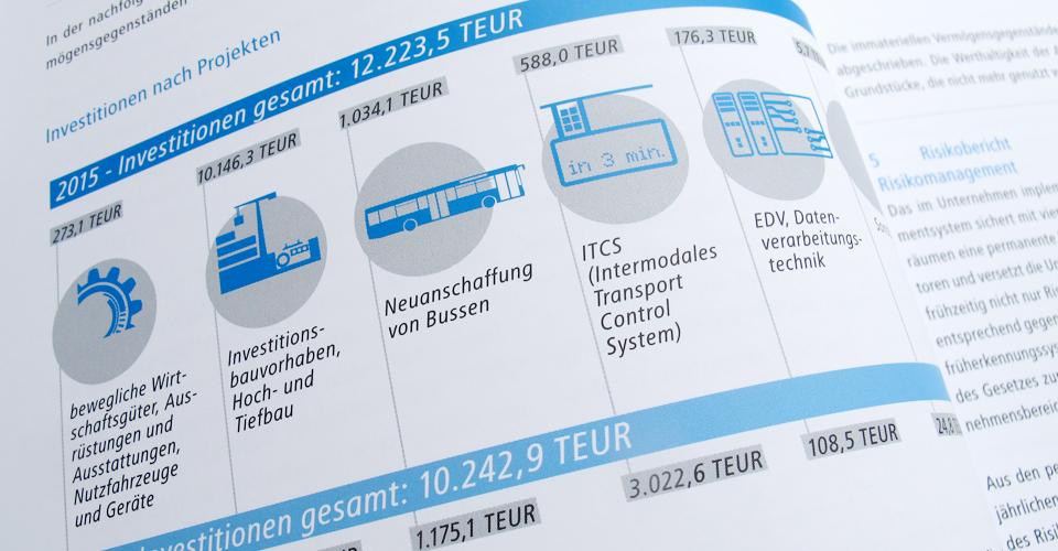 Geschäftsbericht der CVAG mit Infogratiken